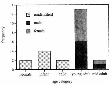 Figure 7: Artefact richness per age at Téviec (Schulting 1996, 342)
