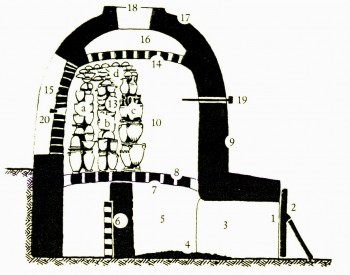 Fig.7: Section drawing showing the general structure of a Greek kiln (Scheibler 1992). Legend: 1. Opening for firing, 2. Fireproof door, 3. Fuelling aisle (dromos/ δρόμος), 4. Fuel, 5. Underground chamber (Firing chamber), 6. Central pillar 7. Perforated clay floor (batos/μπάτος/εσχάρα), 8. Clay floor's openings, 9. Outer kiln lining, 10. Above ground chamber (Burning chamber), 13. Piled vases, 14. Intermediate covering 15. Auxiliary opening built with bricks, 16. Smoke collection area, 17. Vault.