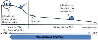 Figure 1: SEE-NWW profile of Barningham Moor burnt mound site (Image Copyright: Alex Loktionov)