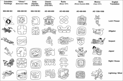Figure 6: Comparison between 'Olmec', Zapotec, Ñuiñe and Mexica day names and the cave paintings of Oxtotitlán (Image Copyright: Arnaud F. Lambert)