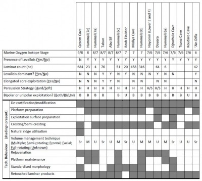 Table 2. An overview of contexts in Western Asia which feature laminar industries (for references see-appendix).
