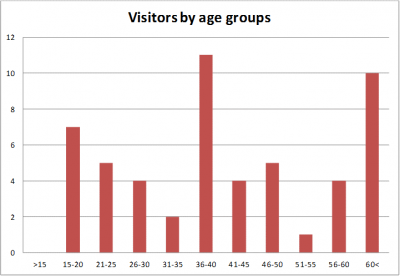 Figure 1. A graph showing the number of visitors surveyed from each age group (Image copyright: M. Radomska).