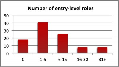Figure 1. Employers categorised by their current number of entry-level roles