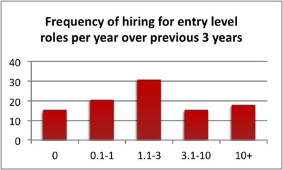 Figure 2. Employers categorised by their recent frequency of hiring for entry-level roles.