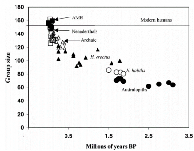 Figure 3: The correlation between individual population group size and hominins, based on the derived frontal lobe volume from total cranial volume. Image: Dunbar 2003, 173.